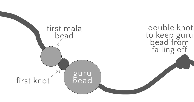 DIY: How to make a mala - knotting instruction diagram